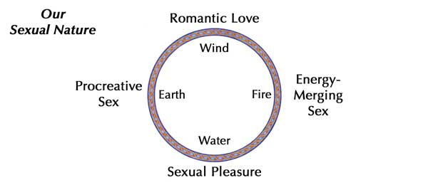 sex-wheel-merging